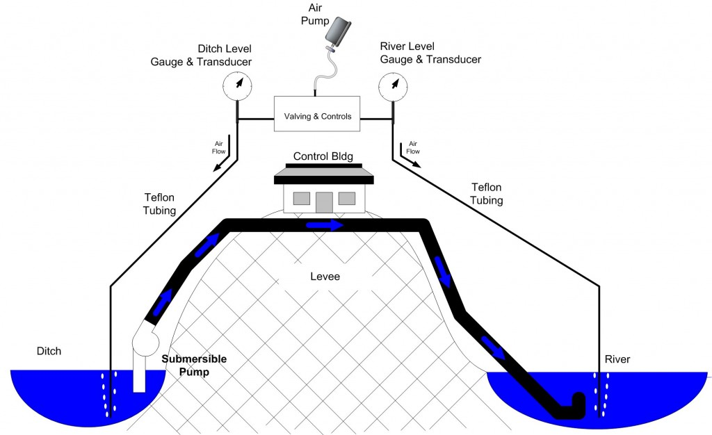 updated  u2013 levee district control  ditch and river level