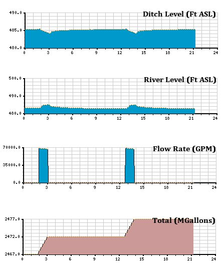 Telemetry History Charts. Performance Is Shown A Few Days After Installation of the Pneumatic Level Sensing Improvements.