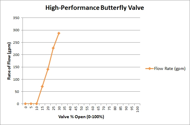 Rate-of-Flow Versus Valve Open % Measured at a Ground Storage Tank Fill Valve. Note the large flow rate increase that occurs between 10% and 30% open.