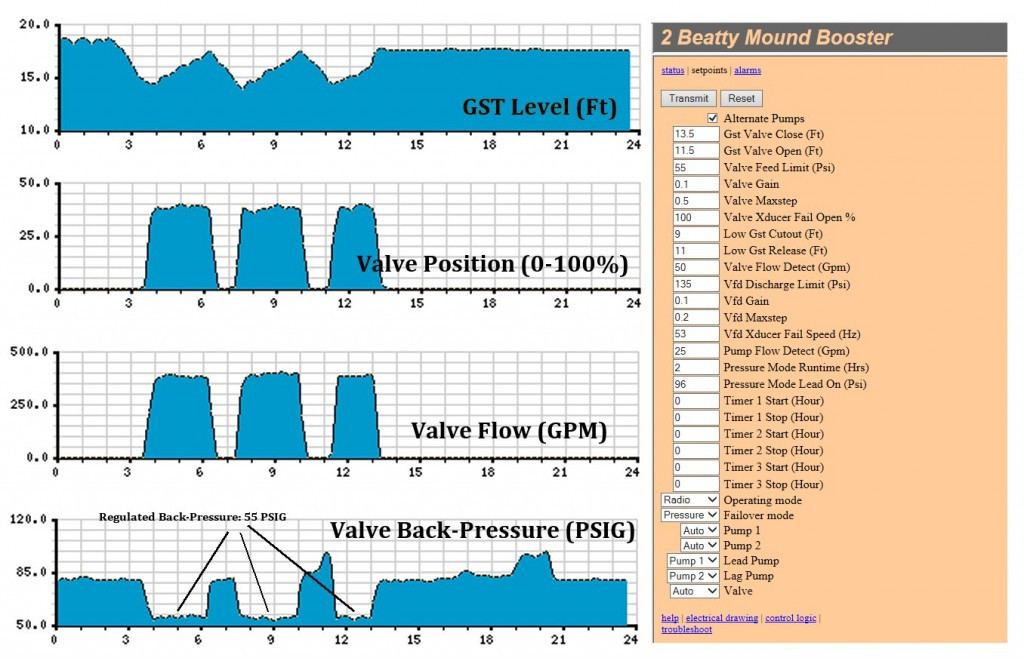 Digitally-Controlled Quarter-Turn Valve. Valve: Jamesbury High-Performance Butterfly Valve. Actuator: Limitorque LY. SCADA Historical Charts (Left), Operator Setpoints (Right).