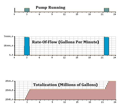 Telemetry History Charts from a Levee District's SCADA System, Illustrating the Results of the Automatic Calculation of Rate-of-Flow and Total Gallons Pumped.